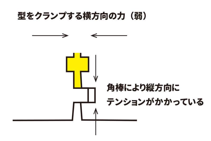 シリコーン型の漏れ対策